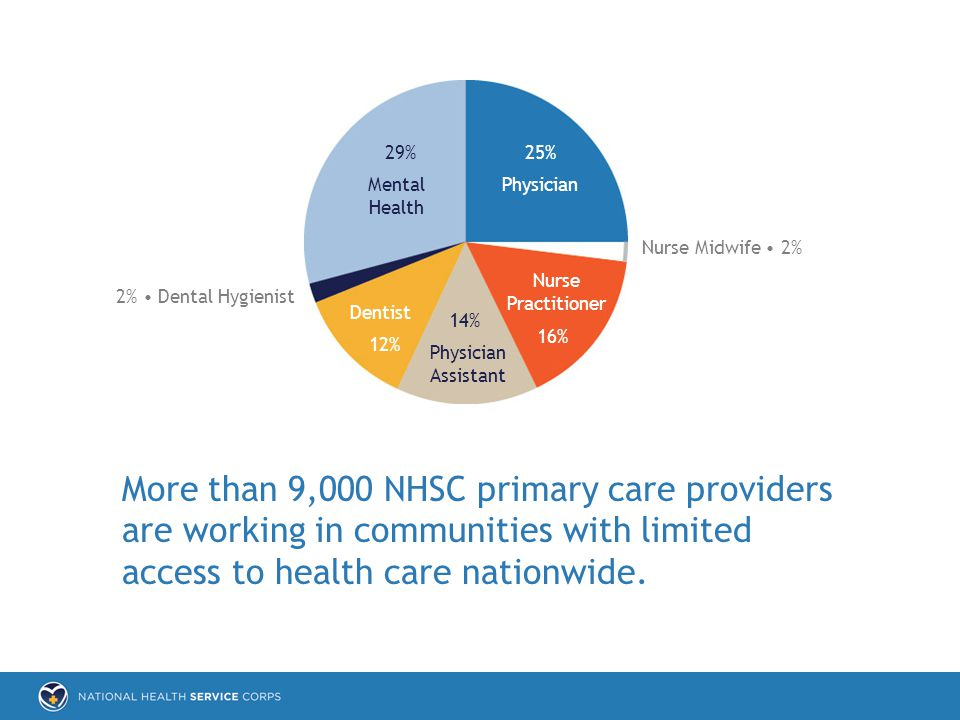 More than 9,000 NHSC primary care providers are working in communities with limited access to health care nationwide.