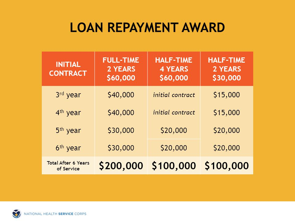 LOAN REPAYMENT AWARD INITIAL CONTRACT FULL-TIME 2 YEARS $60,000 HALF-TIME 4 YEARS $60,000 HALF-TIME 2 YEARS $30,000 3 rd year$40,000 initial contract $15,000 4 th year$40,000 initial contract $15,000 5 th year$30,000$20,000 6 th year$30,000$20,000 Total After 6 Years of Service $200,000$100,000