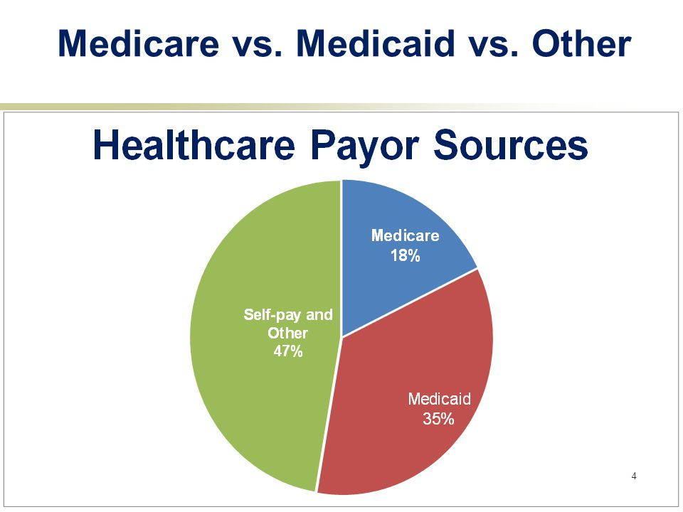 Medicare vs. Medicaid vs. Other 4