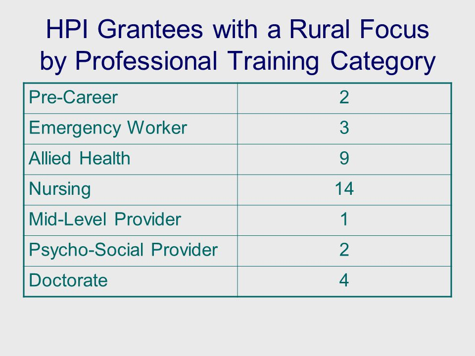 HPI Grantees with a Rural Focus by Professional Training Category Pre-Career2 Emergency Worker3 Allied Health9 Nursing14 Mid-Level Provider1 Psycho-Social Provider2 Doctorate4