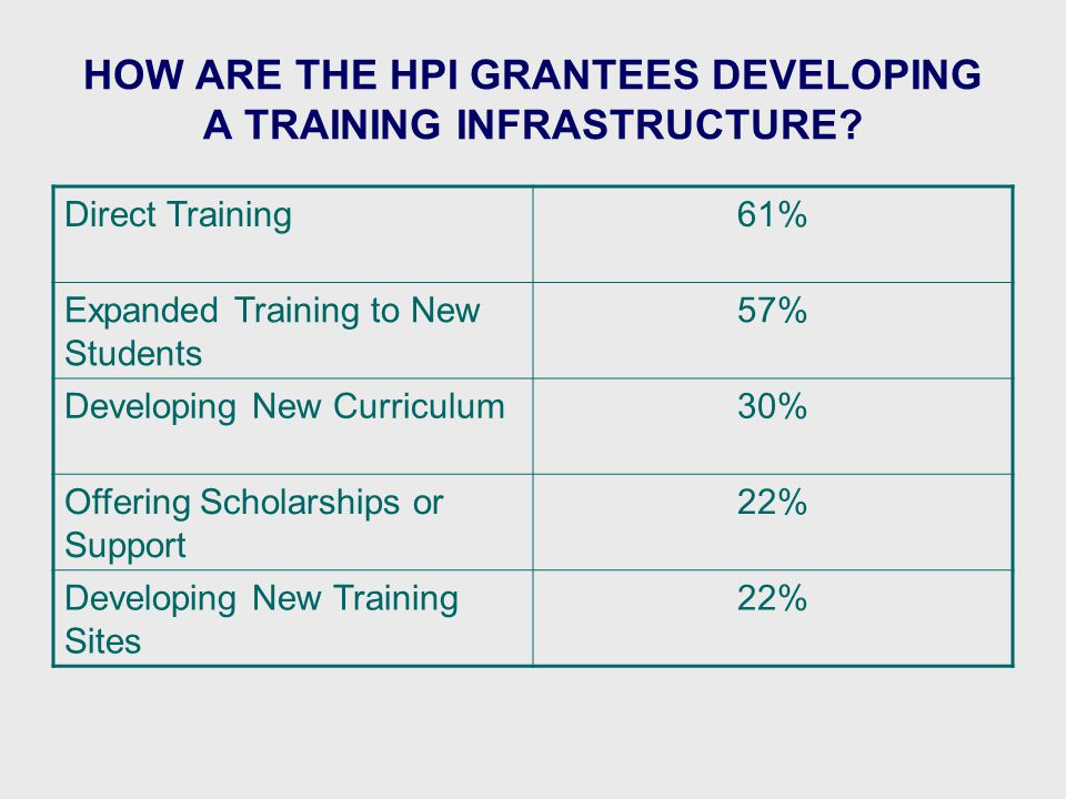 HOW ARE THE HPI GRANTEES DEVELOPING A TRAINING INFRASTRUCTURE.