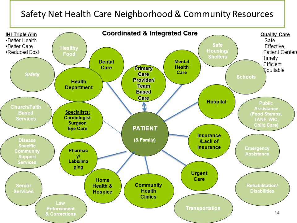 Safety Net Health Care Neighborhood & Community Resources Hospital Mental Health Care Urgent Care Rehabilitation/ Disabilities Dental Care Schools Pharmac y/ Labs/Ima ging Specialists: Cardiologist Surgeon Eye Care Community Health Clinics Church/Faith Based Services Healthy Food Safe Housing/ Shelters Transportation Senior Services Disease Specific Community Support Services Safety Emergency Assistance Law Enforcement & Corrections Home Health & Hospice PATIENT (& Family) Public Assistance (Food Stamps, TANF, WIC, Child Care) Insurance /Lack of Insurance IHI Triple Aim Better Health Better Care Reduced Cost Coordinated & Integrated Care Coordinated & Integrated Care Quality Care Safe Effective, Patient-Centered Timely Efficient Equitable Health Department 14