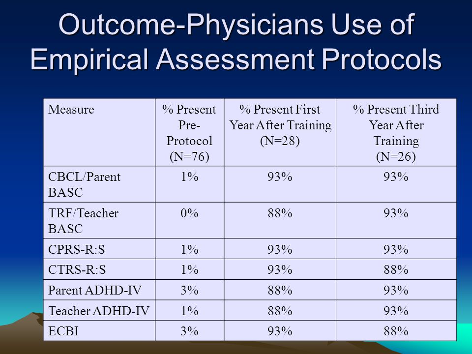 Outcome-Physicians Use of Empirical Assessment Protocols Measure% Present Pre- Protocol (N=76) % Present First Year After Training (N=28) % Present Third Year After Training (N=26) CBCL/Parent BASC 1%93% TRF/Teacher BASC 0%88%93% CPRS-R:S1%93% CTRS-R:S1%93%88% Parent ADHD-IV3%88%93% Teacher ADHD-IV1%88%93% ECBI3%93%88%