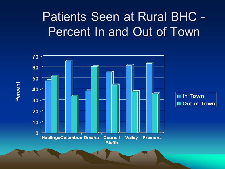 Patients Seen at Rural BHC - Percent In and Out of Town Percent