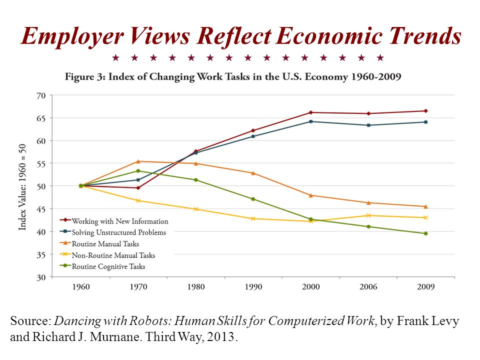 Employer Views Reflect Economic Trends Source: Dancing with Robots: Human Skills for Computerized Work, by Frank Levy and Richard J.