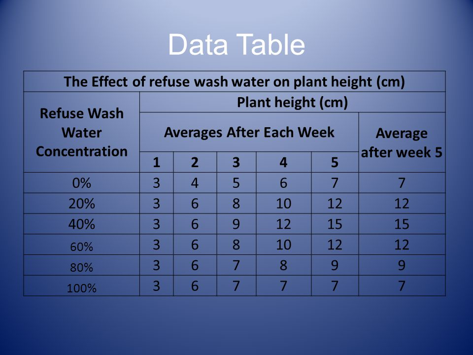 Data Table The Effect of refuse wash water on plant height (cm) Refuse Wash Water Concentration Plant height (cm) Averages After Each Week Average after week 5 12345 0%345677 20%3681012 40%3691215 60% 3681012 80% 367899 100% 367777