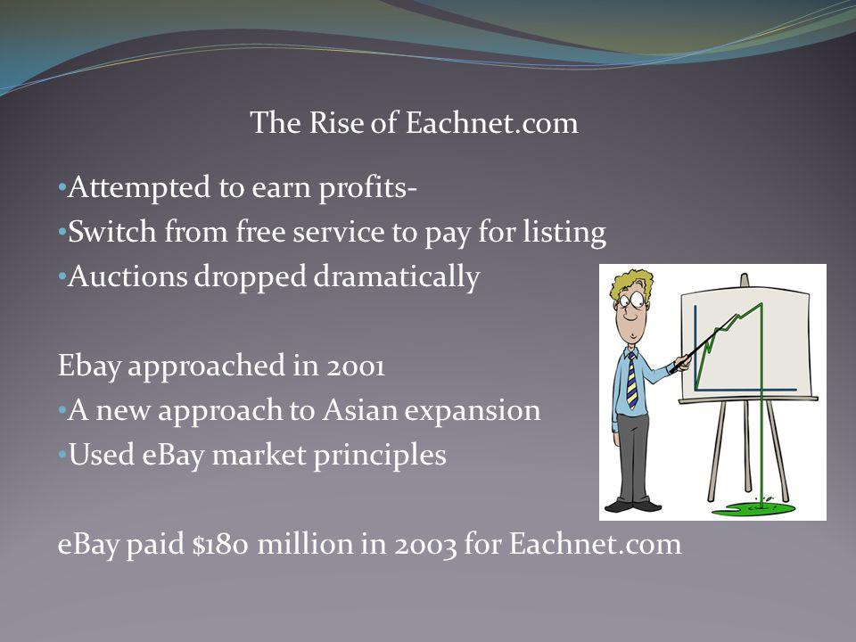 ebay eachnet