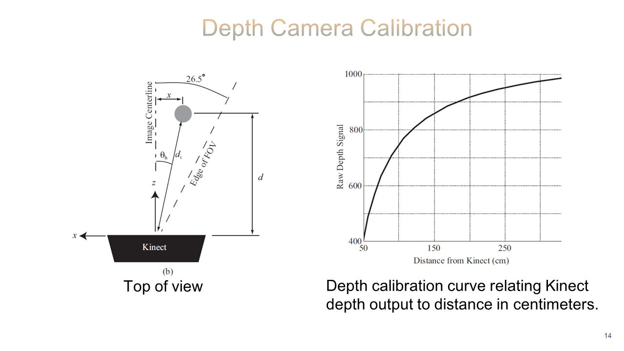 14 Top of view Depth calibration curve relating Kinect depth output to distance in centimeters.