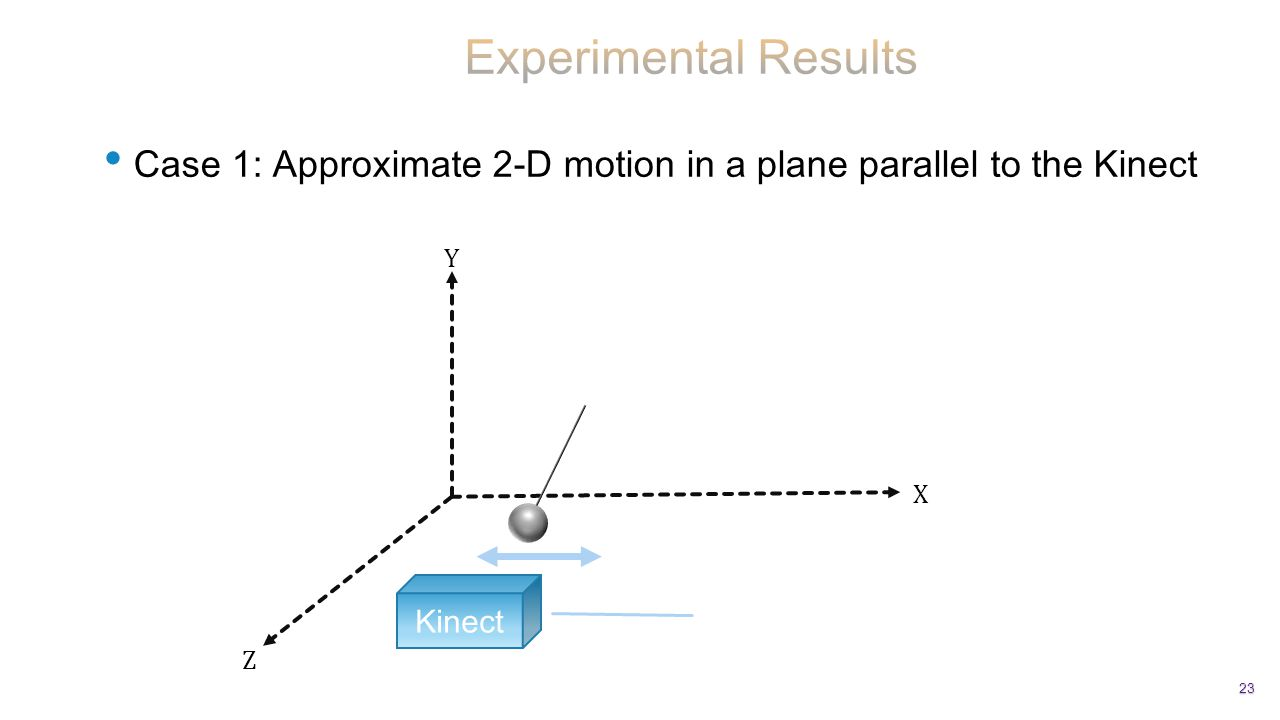 Case 1: Approximate 2-D motion in a plane parallel to the Kinect 23 Kinect Z X Y