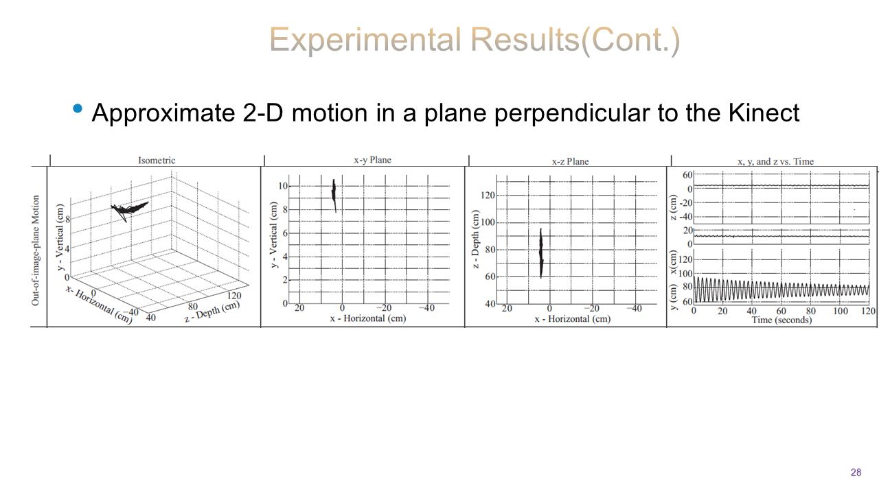 Approximate 2-D motion in a plane perpendicular to the Kinect 28