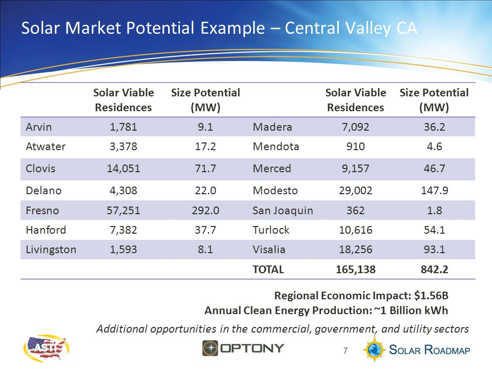 Solar Market Potential Example – Central Valley CA Solar Viable Residences Size Potential (MW) Solar Viable Residences Size Potential (MW) Arvin1,7819.1Madera7, Atwater3, Mendota Clovis14, Merced9, Delano4, Modesto29, Fresno57, San Joaquin Hanford7, Turlock10, Livingston1,5938.1Visalia18, TOTAL165, Regional Economic Impact: $1.56B Annual Clean Energy Production: ~1 Billion kWh 7 Additional opportunities in the commercial, government, and utility sectors