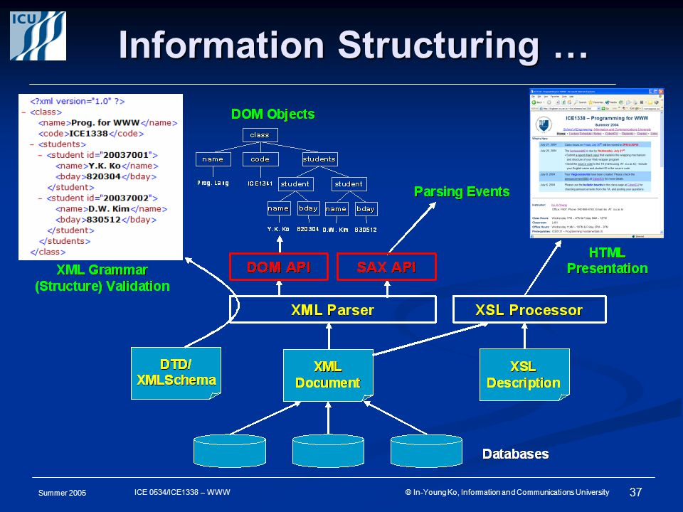 Summer 2005 37 ICE 0534/ICE1338 – WWW © In-Young Ko, Information and Communications University Information Structuring …