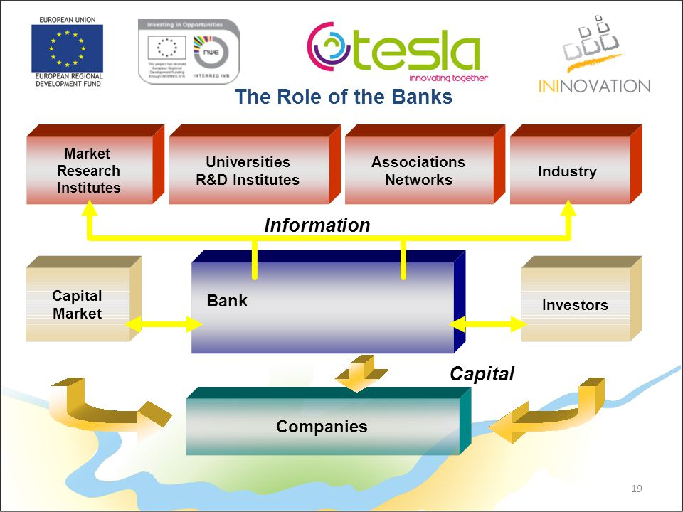 Companies Bank Investors Capital Market Capital Universities R&D Institutes Market Research Institutes Associations Networks Industry Information 19 The Role of the Banks
