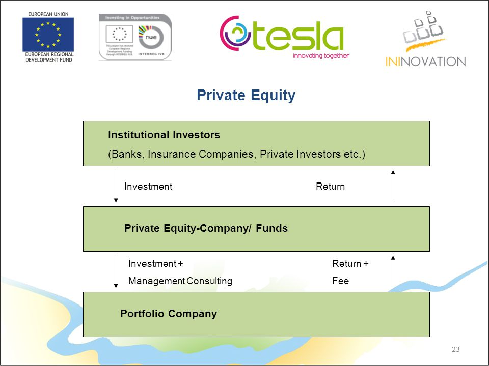 Institutional Investors (Banks, Insurance Companies, Private Investors etc.) Private Equity-Company/ Funds Portfolio Company Investment Investment + Management Consulting Return Return + Fee 23 Private Equity