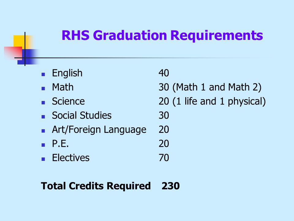 RHS Graduation Requirements English40 Math30 (Math 1 and Math 2) Science 20 (1 life and 1 physical) Social Studies30 Art/Foreign Language20 P.E.20 Electives70 Total Credits Required 230
