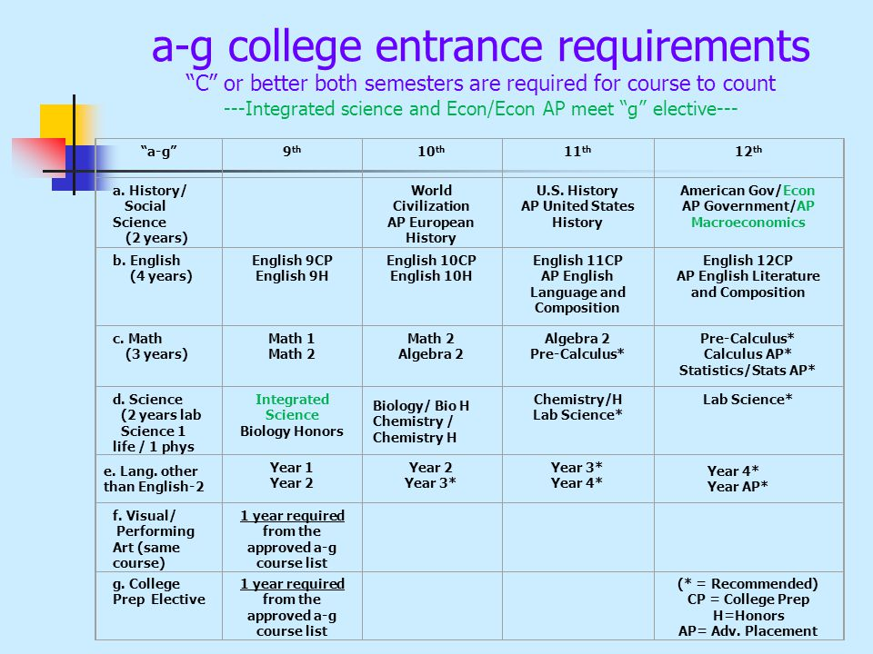 a-g college entrance requirements C or better both semesters are required for course to count ---Integrated science and Econ/Econ AP meet g elective--- a-g 9 th 10 th 11 th 12 th a.