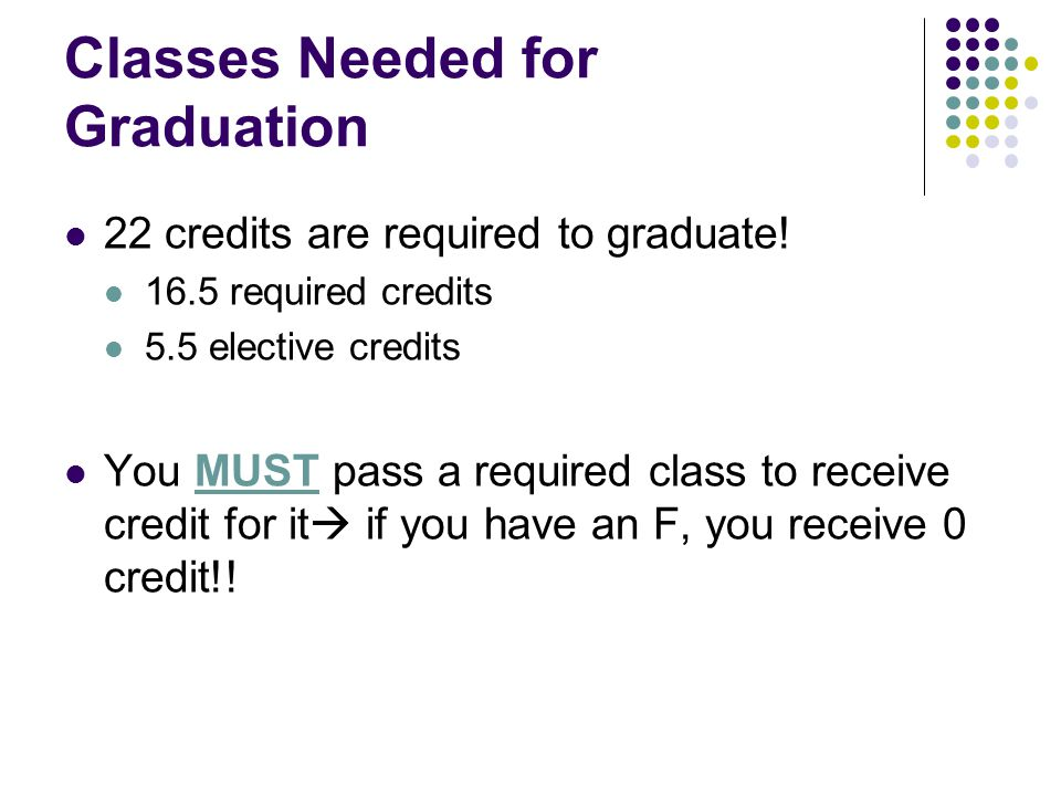 Classes Needed for Graduation 22 credits are required to graduate.