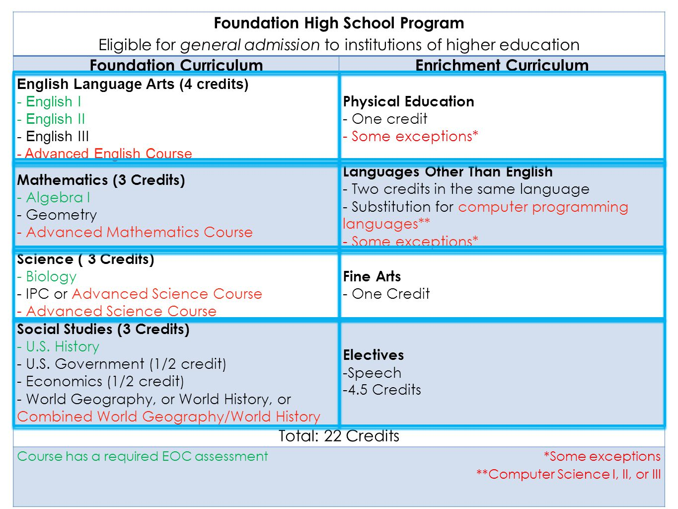 Foundation High School Program Eligible for general admission to institutions of higher education Foundation CurriculumEnrichment Curriculum English Language Arts (4 credits) - English I - English II - English III - Advanced English Course Physical Education - One credit - Some exceptions* Mathematics (3 Credits) - Algebra I - Geometry - Advanced Mathematics Course Languages Other Than English - Two credits in the same language - Substitution for computer programming languages** - Some exceptions* Science ( 3 Credits) - Biology - IPC or Advanced Science Course - Advanced Science Course Fine Arts - One Credit Social Studies (3 Credits) - U.S.