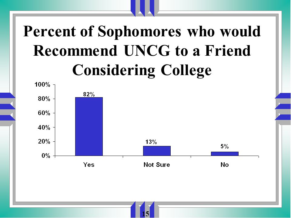 15 Percent of Sophomores who would Recommend UNCG to a Friend Considering College