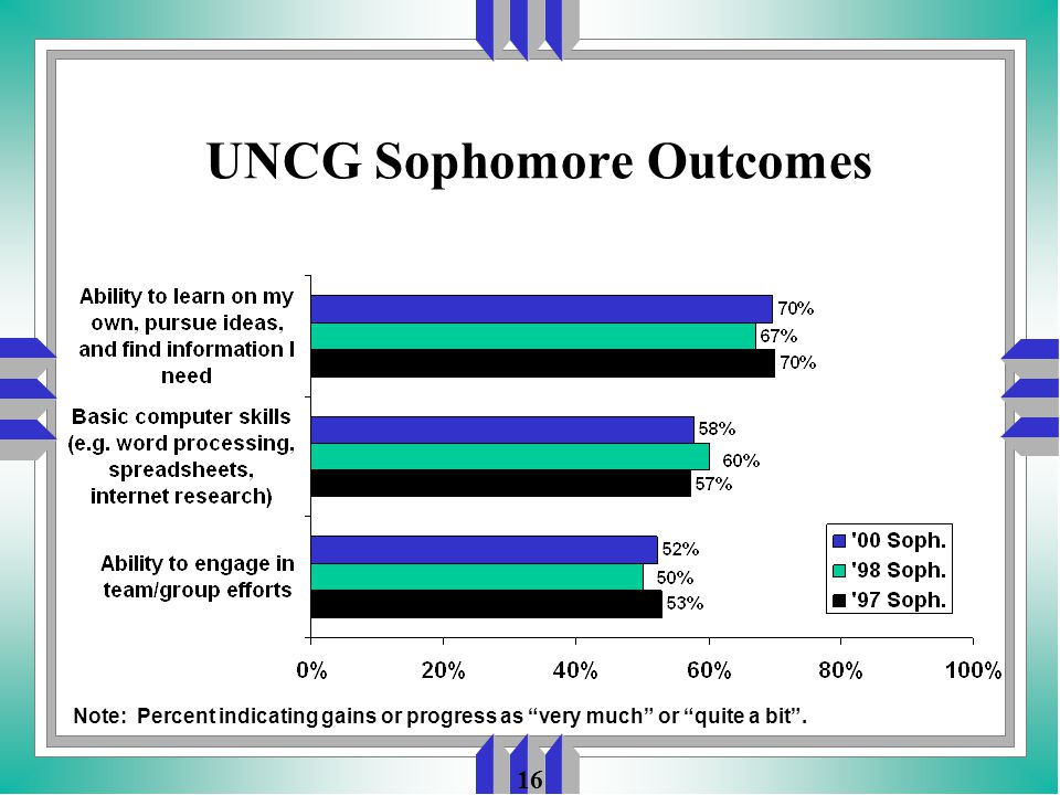 16 UNCG Sophomore Outcomes Note: Percent indicating gains or progress as very much or quite a bit .