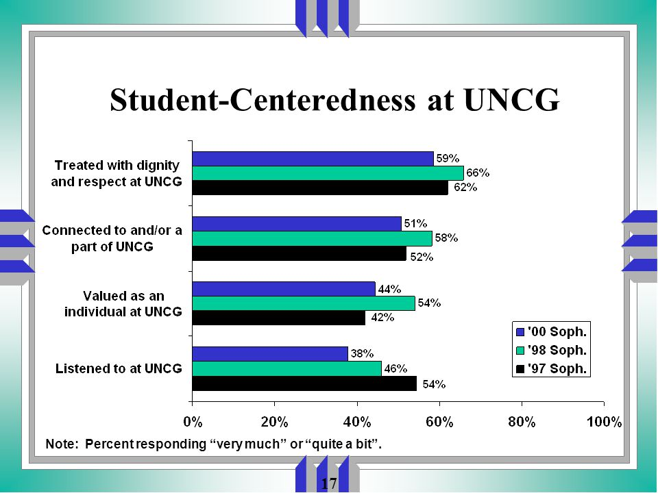 17 Student-Centeredness at UNCG Note: Percent responding very much or quite a bit .
