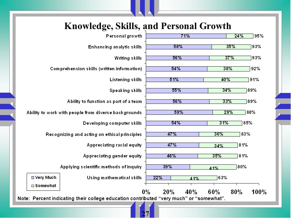 27 Knowledge, Skills, and Personal Growth Note: Percent indicating their college education contributed very much or somewhat .