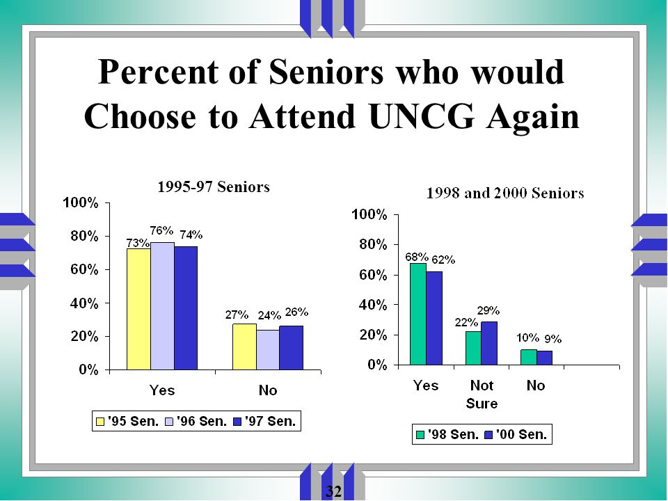 32 Percent of Seniors who would Choose to Attend UNCG Again Seniors