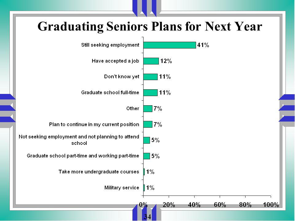 34 Graduating Seniors Plans for Next Year