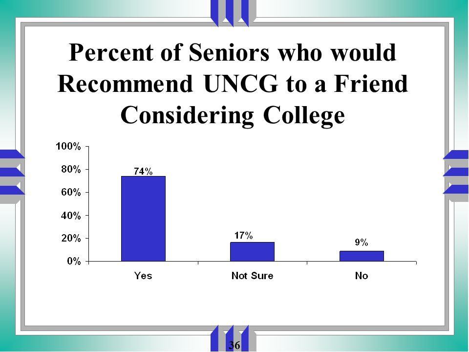 36 Percent of Seniors who would Recommend UNCG to a Friend Considering College