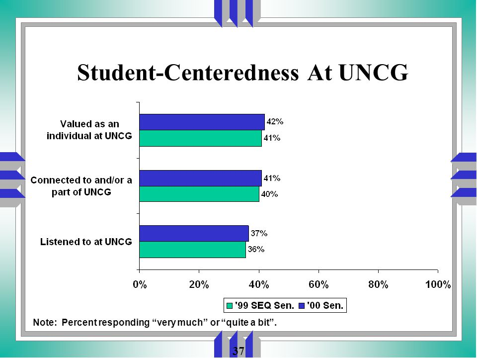 37 Student-Centeredness At UNCG Note: Percent responding very much or quite a bit .