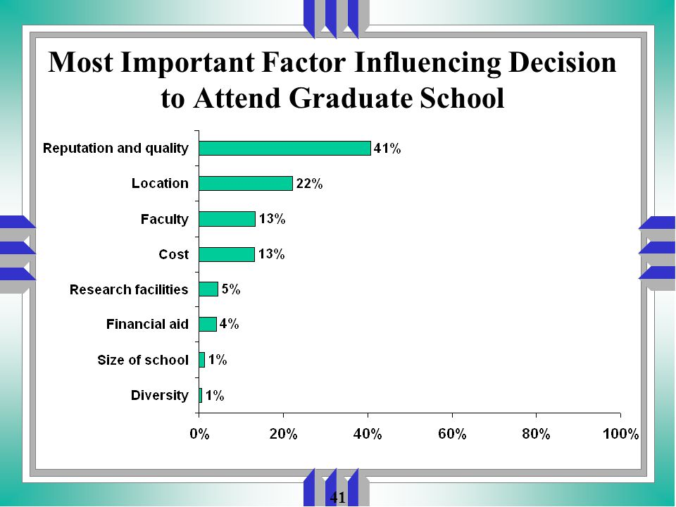 41 Most Important Factor Influencing Decision to Attend Graduate School