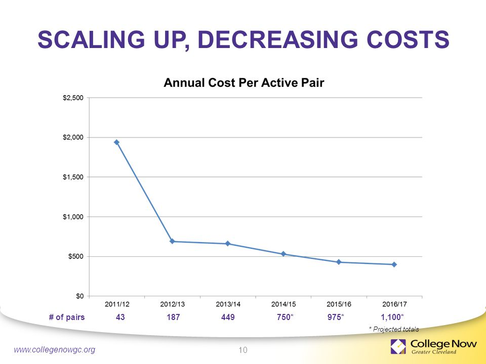 4/21/ SCALING UP, DECREASING COSTS 10 * Projected totals # of pairs * 975* 1,100*