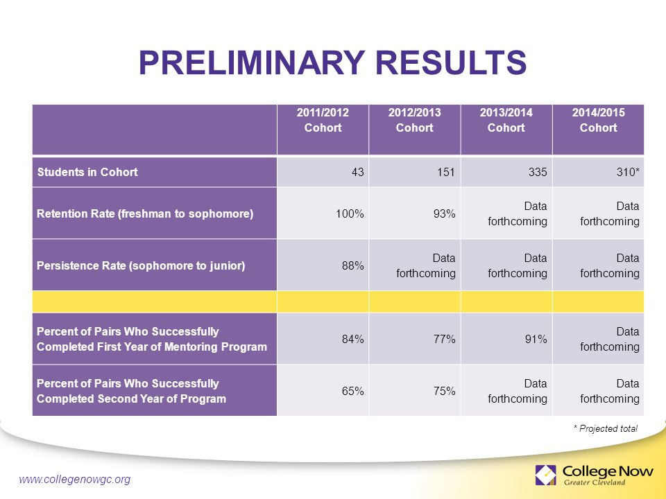 4/21/ PRELIMINARY RESULTS 2011/2012 Cohort 2012/2013 Cohort 2013/2014 Cohort 2014/2015 Cohort Students in Cohort * Retention Rate (freshman to sophomore)100%93% Data forthcoming Persistence Rate (sophomore to junior)88% Data forthcoming Percent of Pairs Who Successfully Completed First Year of Mentoring Program 84%77%91% Data forthcoming Percent of Pairs Who Successfully Completed Second Year of Program 65%75% Data forthcoming * Projected total