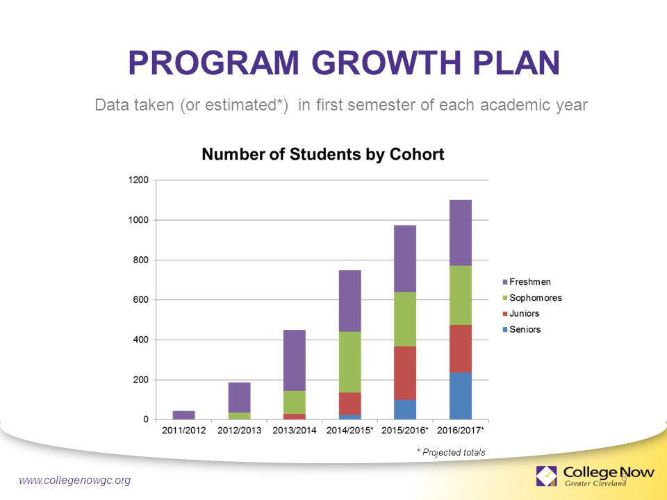 4/21/ PROGRAM GROWTH PLAN 8 Data taken (or estimated*) in first semester of each academic year * Projected totals