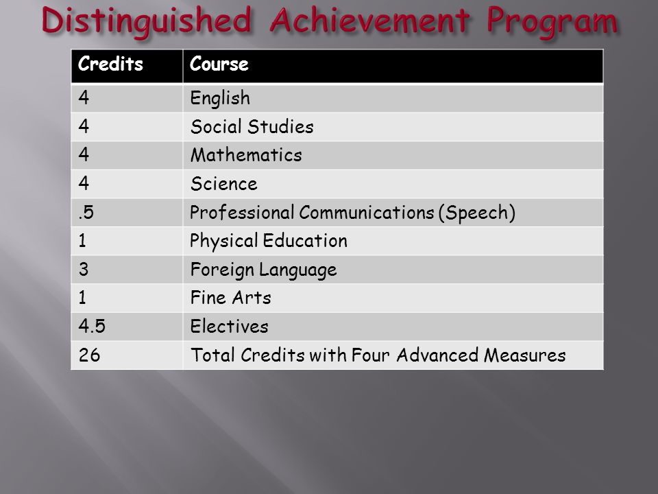 CreditsCourse 4English 4Social Studies 4Mathematics 4Science.5Professional Communications (Speech) 1Physical Education 3Foreign Language 1Fine Arts 4.5Electives 26Total Credits with Four Advanced Measures