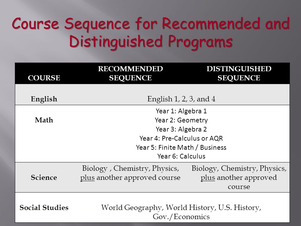 Course Sequence for Recommended and Distinguished Programs COURSE RECOMMENDED SEQUENCE DISTINGUISHED SEQUENCE English English 1, 2, 3, and 4 Math Year 1: Algebra 1 Year 2: Geometry Year 3: Algebra 2 Year 4: Pre-Calculus or AQR Year 5: Finite Math / Business Year 6: Calculus Science Biology, Chemistry, Physics, plus another approved course Biology, Chemistry, Physics, plus another approved course Social Studies World Geography, World History, U.S.