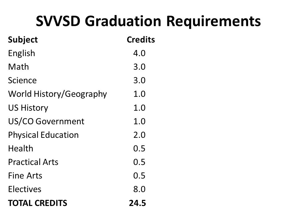 SVVSD Graduation Requirements SubjectCredits English 4.0 Math 3.0 Science 3.0 World History/Geography 1.0 US History 1.0 US/CO Government 1.0 Physical Education 2.0 Health 0.5 Practical Arts 0.5 Fine Arts 0.5 Electives 8.0 TOTAL CREDITS 24.5