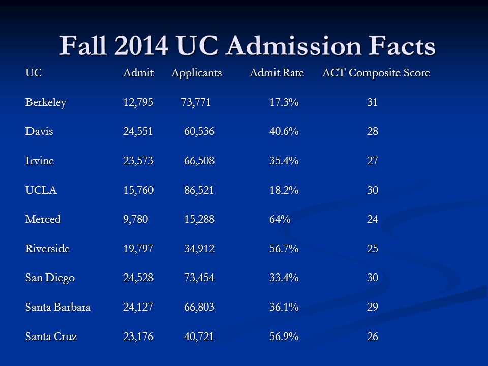 Fall 2014 UC Admission Facts Fall 2014 UC Admission Facts UC Admit Applicants Admit Rate ACT Composite Score Berkeley12,795 73, %31 Davis 24,551 60, %28 Irvine 23,573 66, %27 UCLA 15,760 86, %30 Merced 9,780 15,28864%24 Riverside 19,797 34, %25 San Diego 24,528 73, %30 Santa Barbara 24,127 66, %29 Santa Cruz23,176 40, %26
