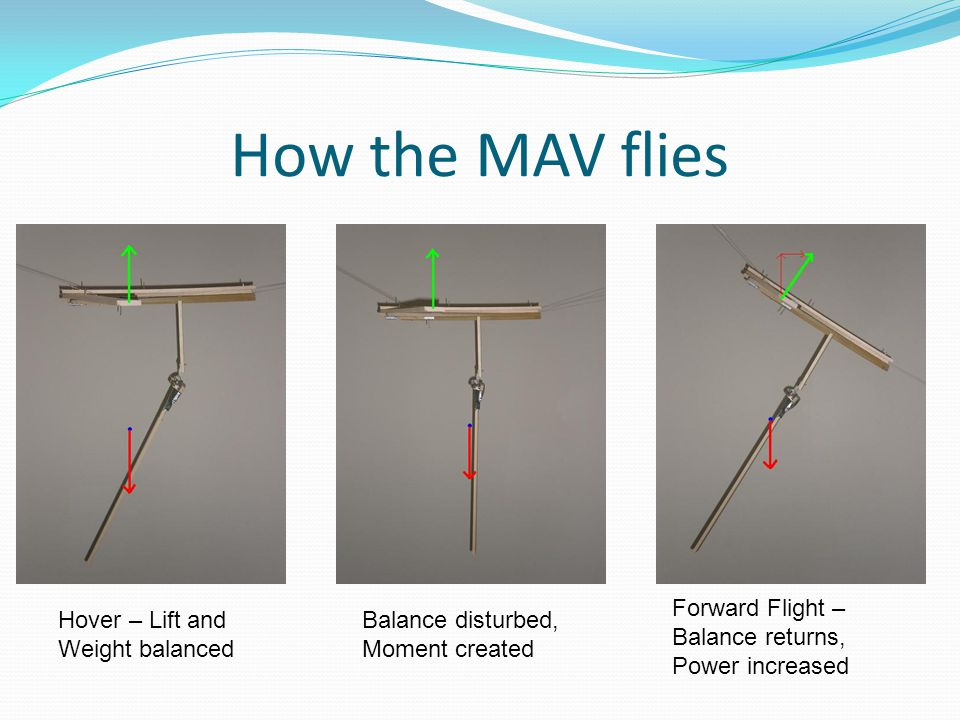 How the MAV flies Hover – Lift and Weight balanced Balance disturbed, Moment created Forward Flight – Balance returns, Power increased