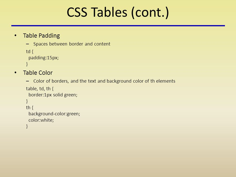 CSS Tables (cont.) Table Padding – Spaces between border and content td { padding:15px; } Table Color – Color of borders, and the text and background color of th elements table, td, th { border:1px solid green; } th { background-color:green; color:white; }