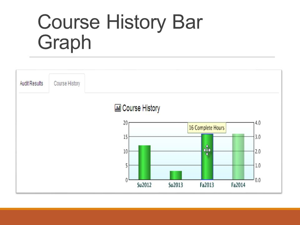 Course History Bar Graph