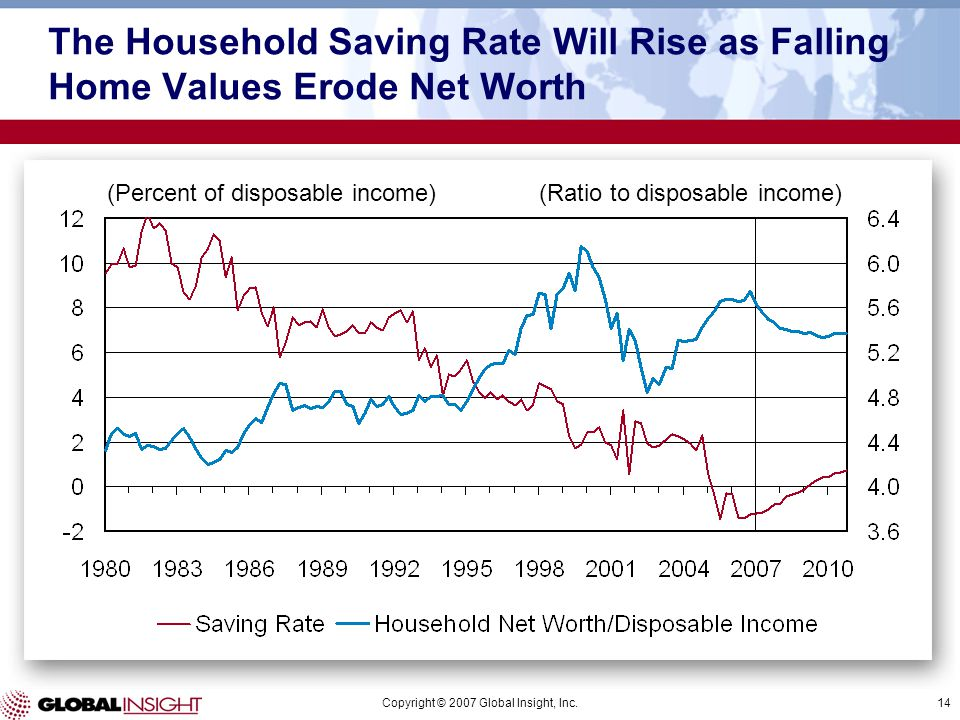 Copyright © 2007 Global Insight, Inc.14 (Percent of disposable income)(Ratio to disposable income) The Household Saving Rate Will Rise as Falling Home Values Erode Net Worth