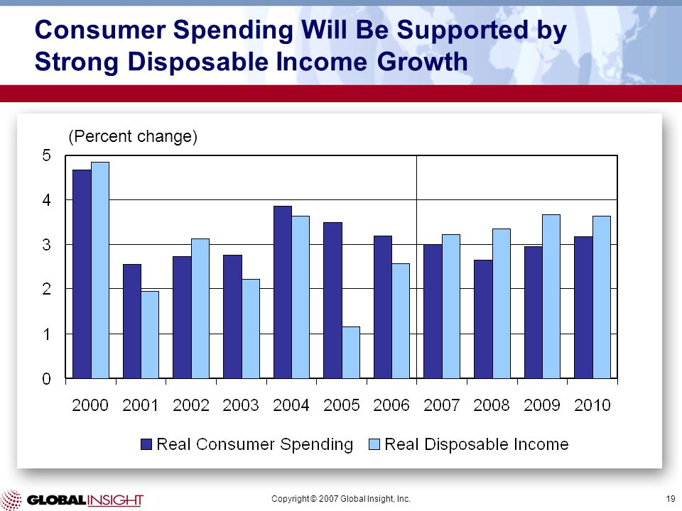 Copyright © 2007 Global Insight, Inc.19 (Percent change) Consumer Spending Will Be Supported by Strong Disposable Income Growth