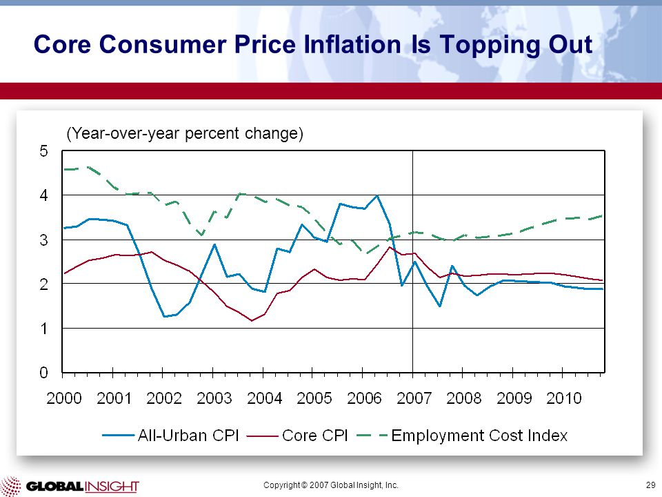 Copyright © 2007 Global Insight, Inc.29 (Year-over-year percent change) Core Consumer Price Inflation Is Topping Out