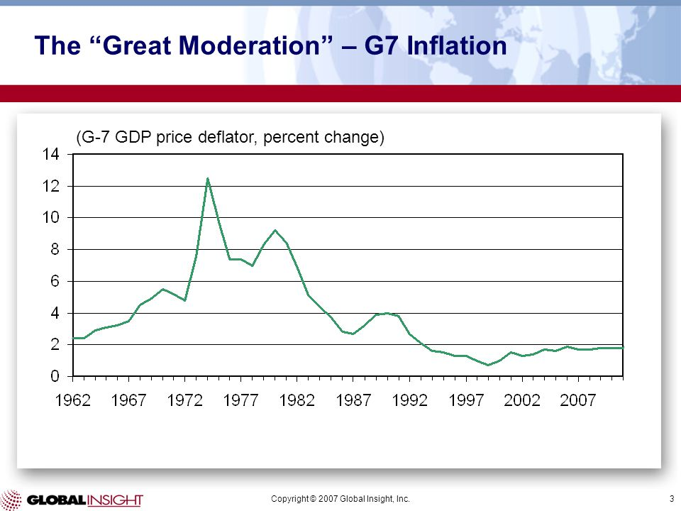 Copyright © 2007 Global Insight, Inc.3 The Great Moderation – G7 Inflation (G-7 GDP price deflator, percent change)