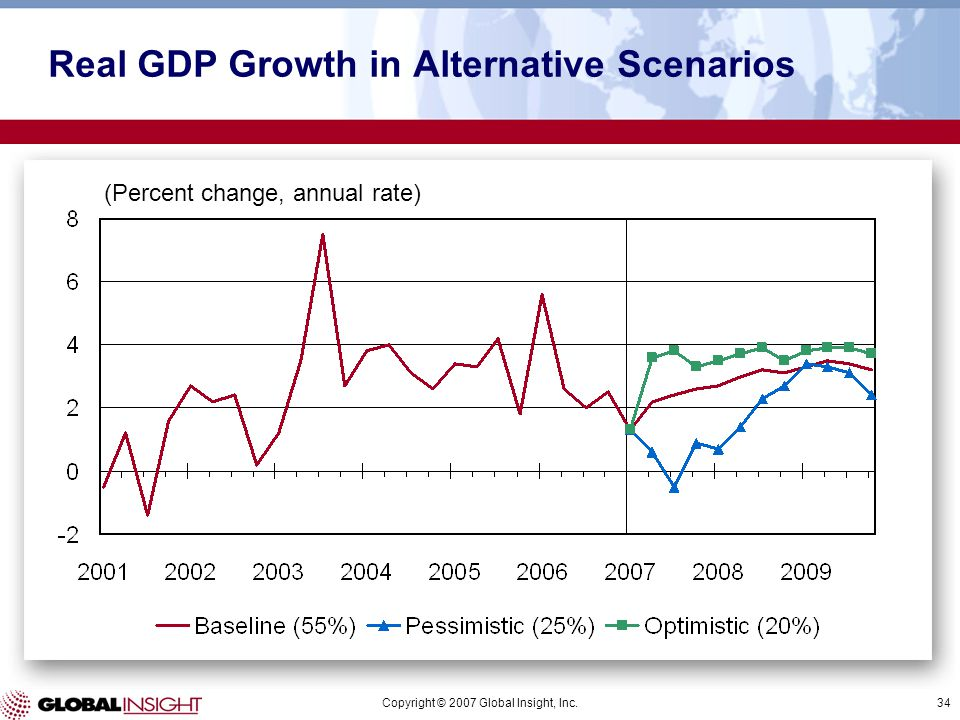 Copyright © 2007 Global Insight, Inc.34 (Percent change, annual rate) Real GDP Growth in Alternative Scenarios