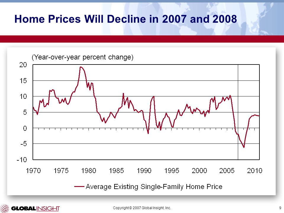 Copyright © 2007 Global Insight, Inc.9 (Year-over-year percent change) Home Prices Will Decline in 2007 and 2008