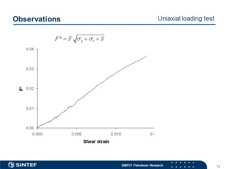 SINTEF Petroleum Research 13 Observations Uniaxial loading test
