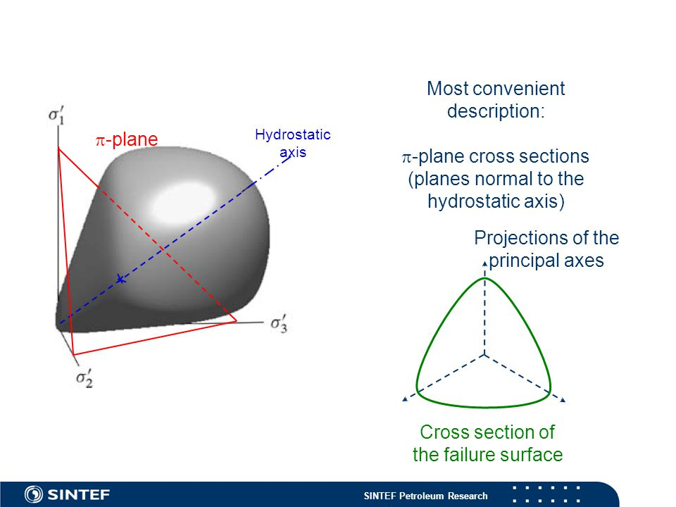 SINTEF Petroleum Research Most convenient description:  -plane cross sections (planes normal to the hydrostatic axis)  -plane Hydrostatic axis Projections of the principal axes Cross section of the failure surface