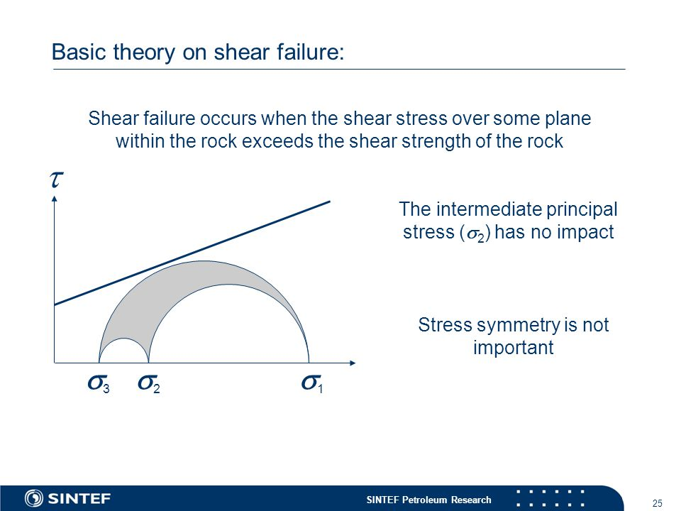 SINTEF Petroleum Research 25 Basic theory on shear failure: Shear failure occurs when the shear stress over some plane within the rock exceeds the shear strength of the rock 11 22 33 The intermediate principal stress (  2 ) has no impact Stress symmetry is not important 